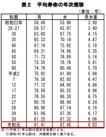 高齢者の塗り絵の効果!認知症予防効果をアップさせる3つの方法 日本の平均寿命の年次推移 2020年7月公表