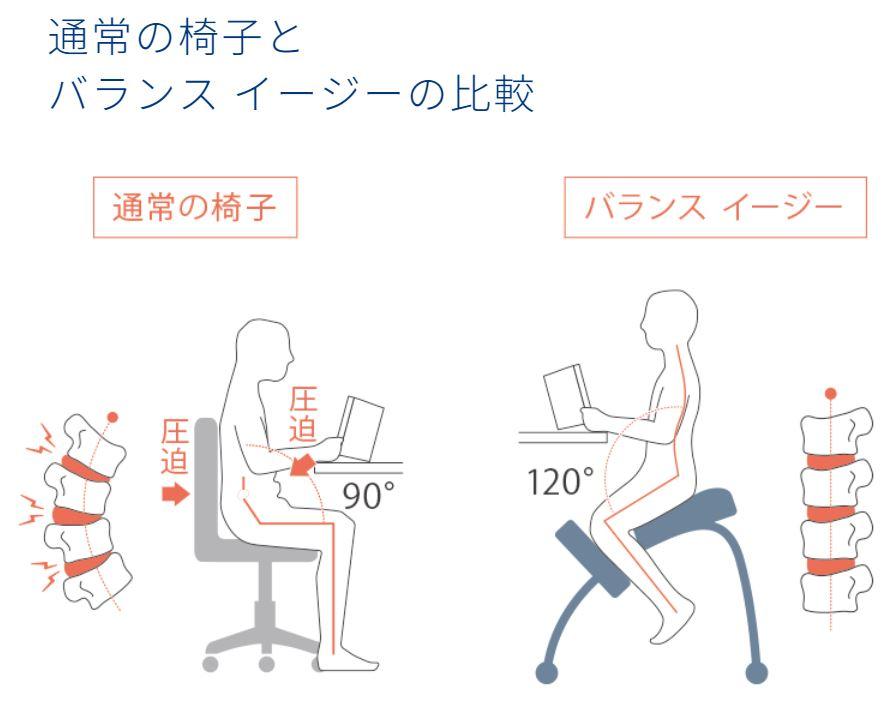 バランスイージー【バランスチェア】は姿勢が本当によくなる?子供が実際に使ってみた感想 バランスイージー 上体と太ももの角度