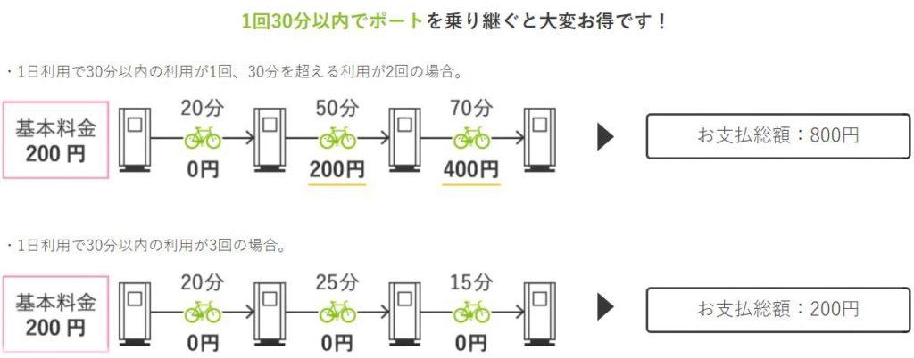 兼六園・金沢城公園など金沢観光には【バス】【自転車】がおすすめ! まちのり利用3タイプ まちのり料金支払い例
