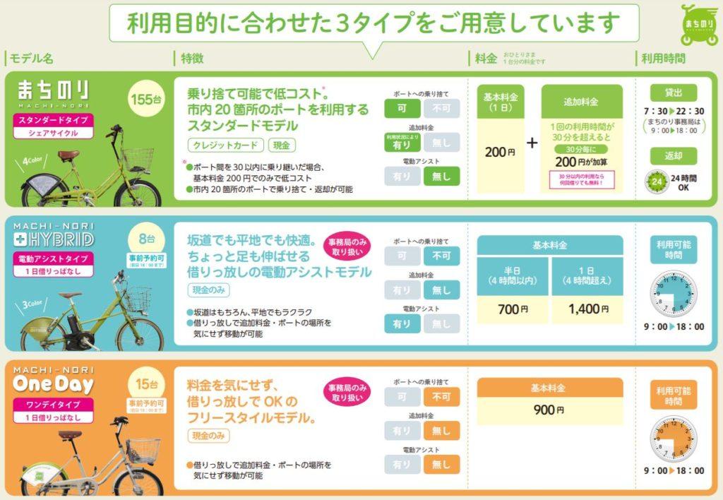 兼六園・金沢城公園など金沢観光には【バス】【自転車】がおすすめ! まちのり利用3タイプ